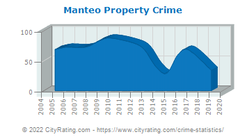 Manteo Property Crime