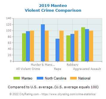 Manteo Violent Crime vs. State and National Comparison