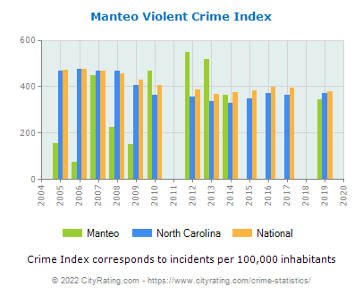 Manteo Violent Crime vs. State and National Per Capita