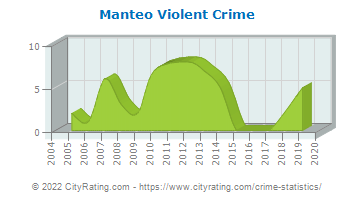 Manteo Violent Crime