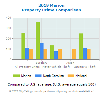 Marion Property Crime vs. State and National Comparison