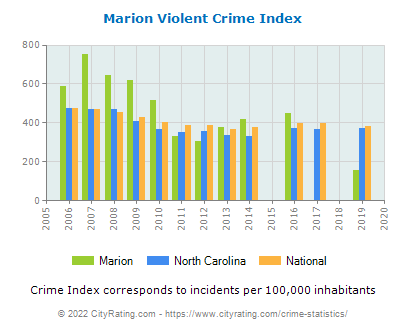 Marion Violent Crime vs. State and National Per Capita