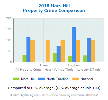 Mars Hill Property Crime vs. State and National Comparison
