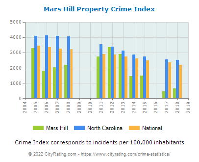 Mars Hill Property Crime vs. State and National Per Capita