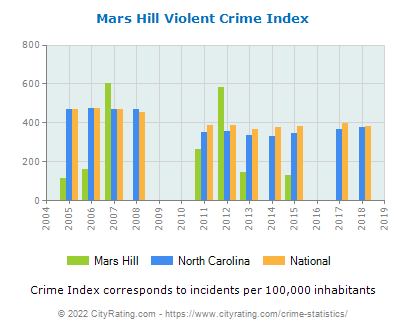 Mars Hill Violent Crime vs. State and National Per Capita