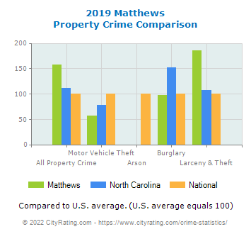 Matthews Property Crime vs. State and National Comparison