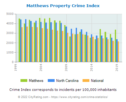 Matthews Property Crime vs. State and National Per Capita