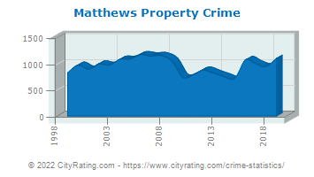 Matthews Property Crime