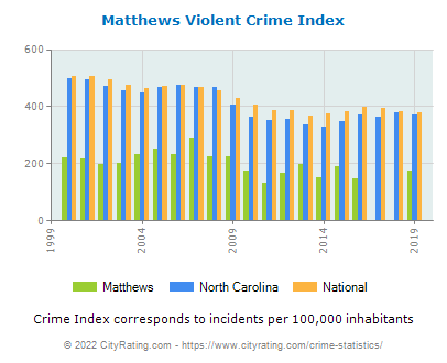 Matthews Violent Crime vs. State and National Per Capita