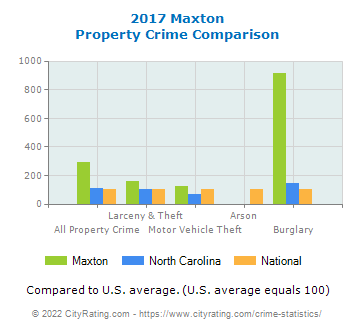 Maxton Property Crime vs. State and National Comparison