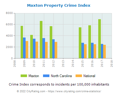 Maxton Property Crime vs. State and National Per Capita