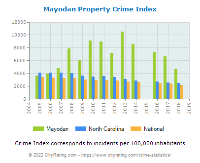 Mayodan Property Crime vs. State and National Per Capita