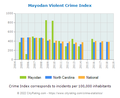 Mayodan Violent Crime vs. State and National Per Capita
