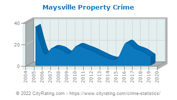 Maysville Property Crime