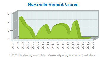 Maysville Violent Crime