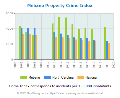 Mebane Property Crime vs. State and National Per Capita