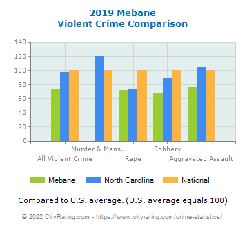 Mebane Violent Crime vs. State and National Comparison