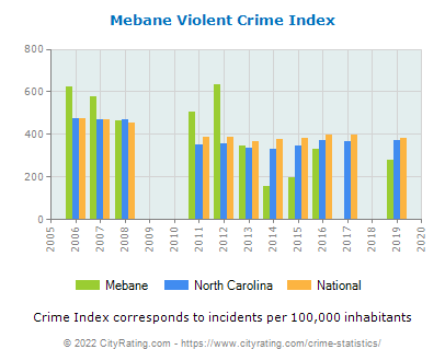 Mebane Violent Crime vs. State and National Per Capita