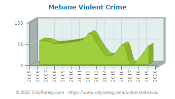 Mebane Violent Crime