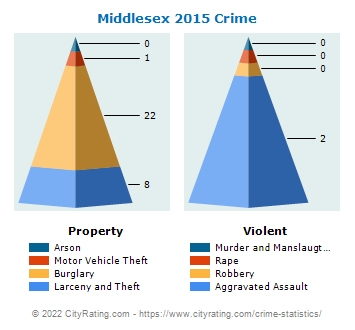 Middlesex Crime 2015