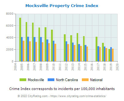 Mocksville Property Crime vs. State and National Per Capita
