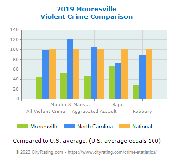 Mooresville Violent Crime vs. State and National Comparison