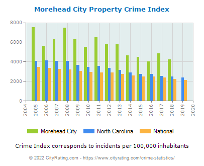 Morehead City Property Crime vs. State and National Per Capita