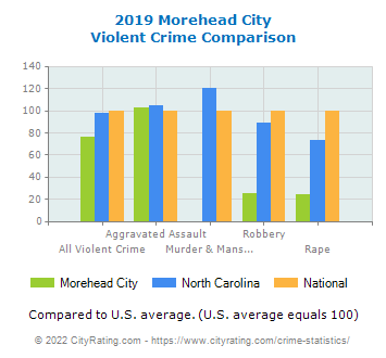 Morehead City Violent Crime vs. State and National Comparison