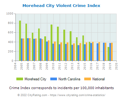 Morehead City Violent Crime vs. State and National Per Capita