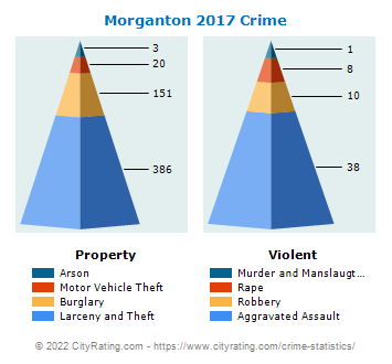 Morganton Crime 2017
