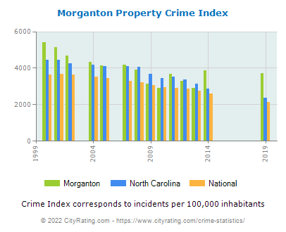 Morganton Property Crime vs. State and National Per Capita