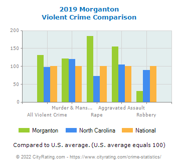Morganton Violent Crime vs. State and National Comparison
