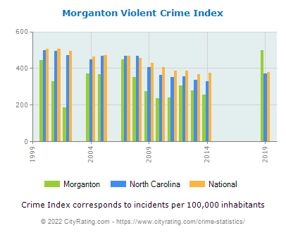 Morganton Violent Crime vs. State and National Per Capita