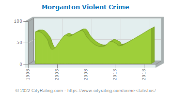 Morganton Violent Crime