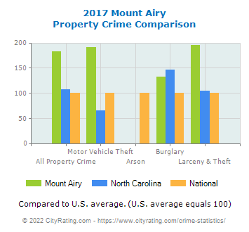 Mount Airy Property Crime vs. State and National Comparison