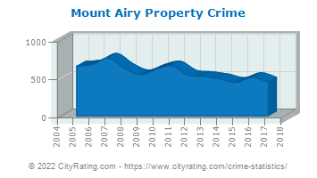 Mount Airy Property Crime