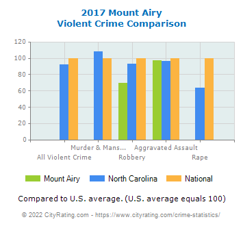 Mount Airy Violent Crime vs. State and National Comparison