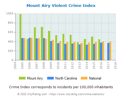 Mount Airy Violent Crime vs. State and National Per Capita