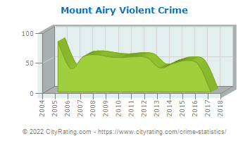 Mount Airy Violent Crime