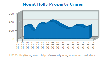 Mount Holly Property Crime