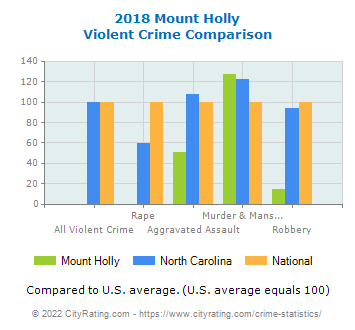 Mount Holly Violent Crime vs. State and National Comparison