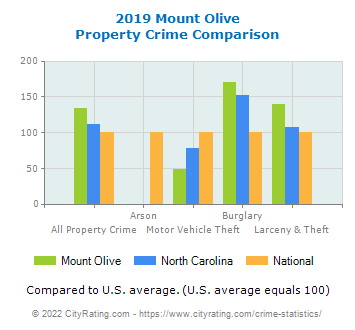 Mount Olive Property Crime vs. State and National Comparison