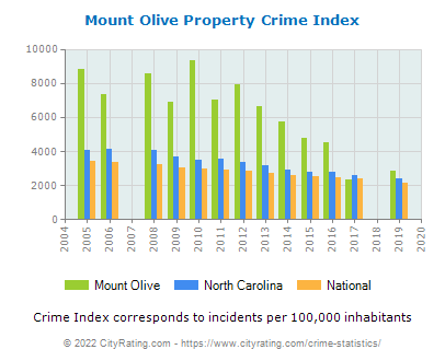 Mount Olive Property Crime vs. State and National Per Capita