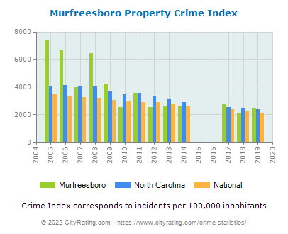 Murfreesboro Property Crime vs. State and National Per Capita