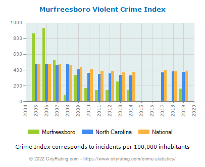 Murfreesboro Violent Crime vs. State and National Per Capita