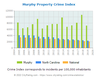 Murphy Property Crime vs. State and National Per Capita