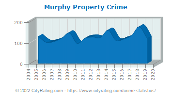 Murphy Property Crime