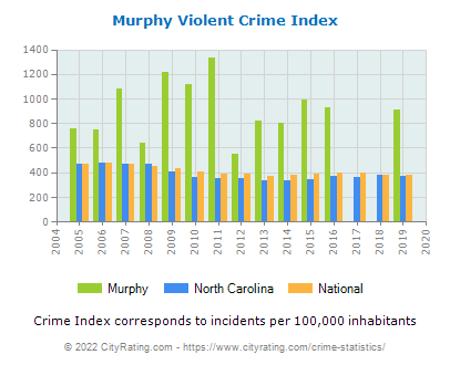 Murphy Violent Crime vs. State and National Per Capita