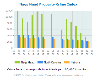 Nags Head Property Crime vs. State and National Per Capita