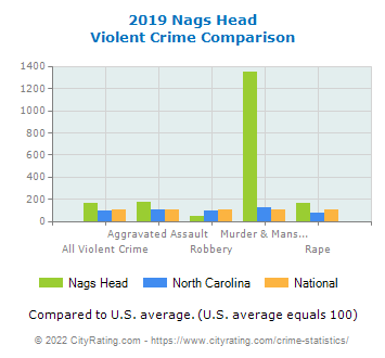 Nags Head Violent Crime vs. State and National Comparison